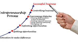Entrepreneurship-and-business-traits-and-process